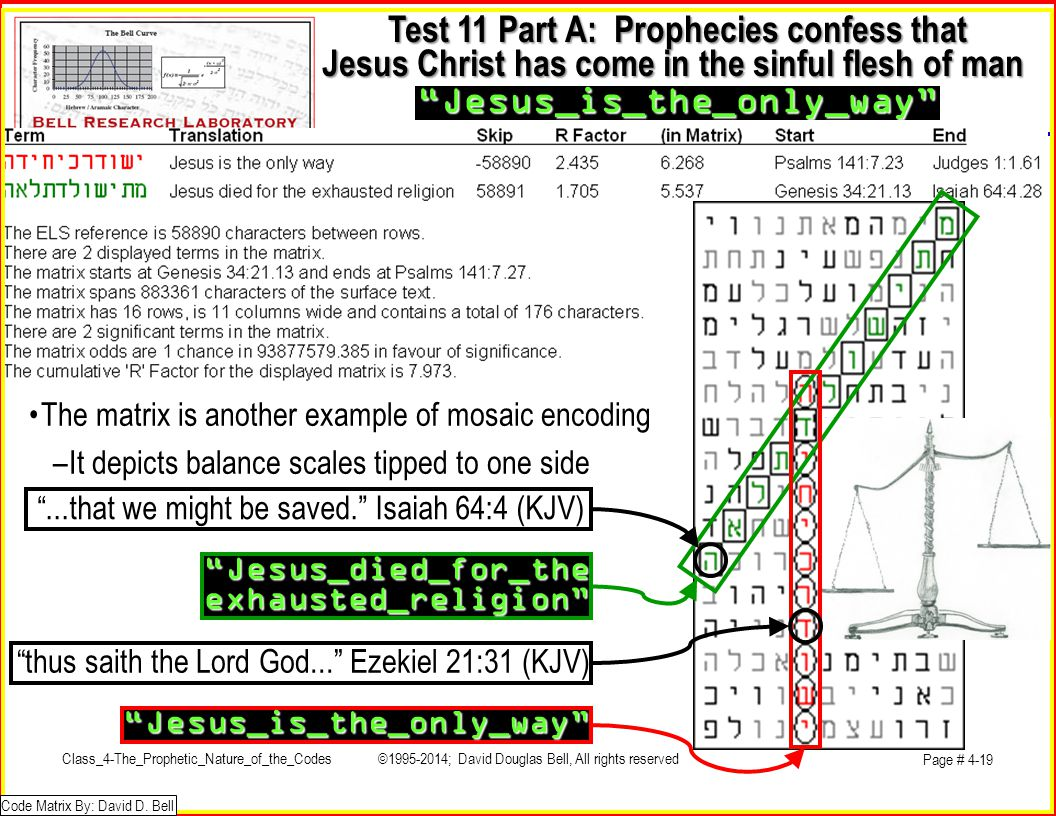 Test 11 Part A: Prophecies confess that Jesus Christ has come in the sinful flesh of man Jesus_is_the_only_way Jesus_is_the_only_way Jesus_died_for_theexhausted_religion thus saith the Lord God... Ezekiel 21:31 (KJV) •The matrix is another example of mosaic encoding –It depicts balance scales tipped to one side Code Matrix By: David D.