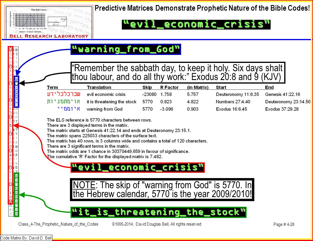 evil_economic_crisis Predictive Matrices Demonstrate Prophetic Nature of the Bible Codes.