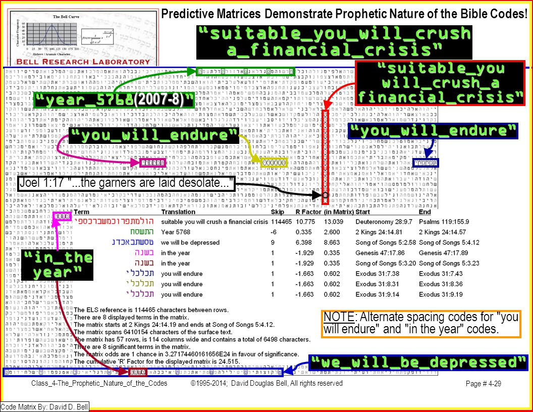 suitable_you_will_crusha_financial_crisis Predictive Matrices Demonstrate Prophetic Nature of the Bible Codes.