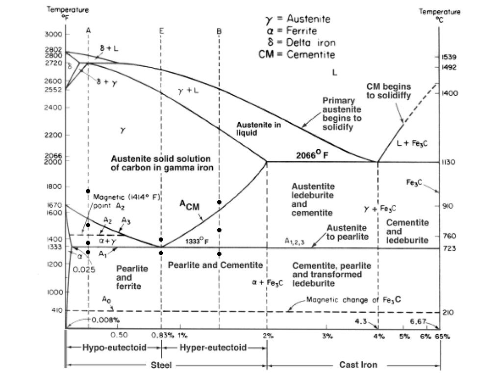 Phase diagrams ppt video online download the iron iron carbide phase diagram steel wt c cast iron wt c an allotropic transition is a transition of a pure element pooptronica