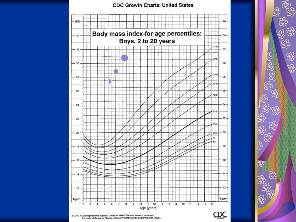 Cdc bmi chart choice image free any chart examples sandra g hassink md faap director weight management clinic ppt 14 prevention bmi 5 84 diet nvjuhfo Choice Image