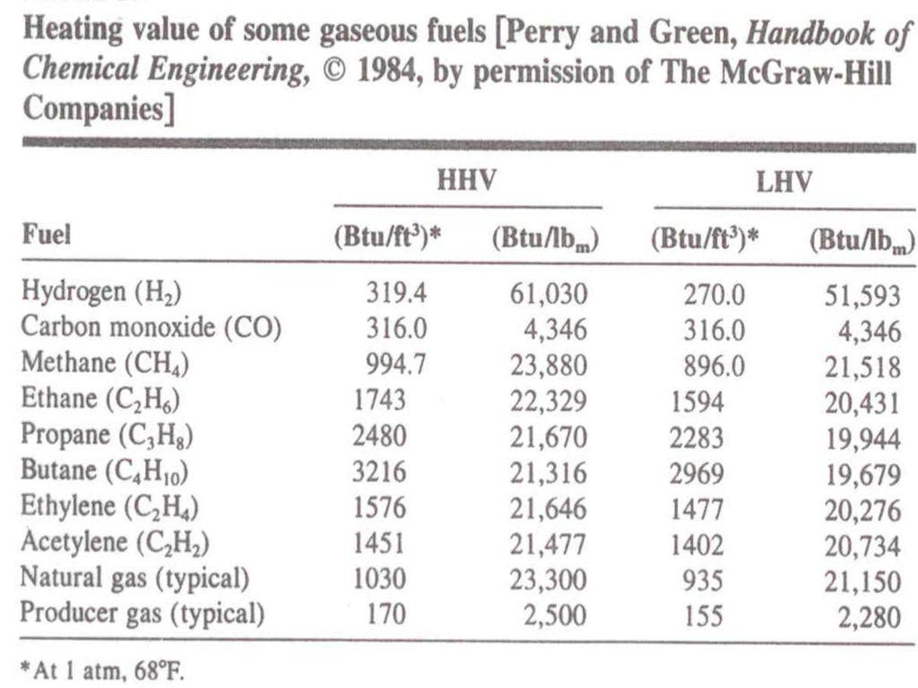 heating value of diesel – my delicate dots portofolio