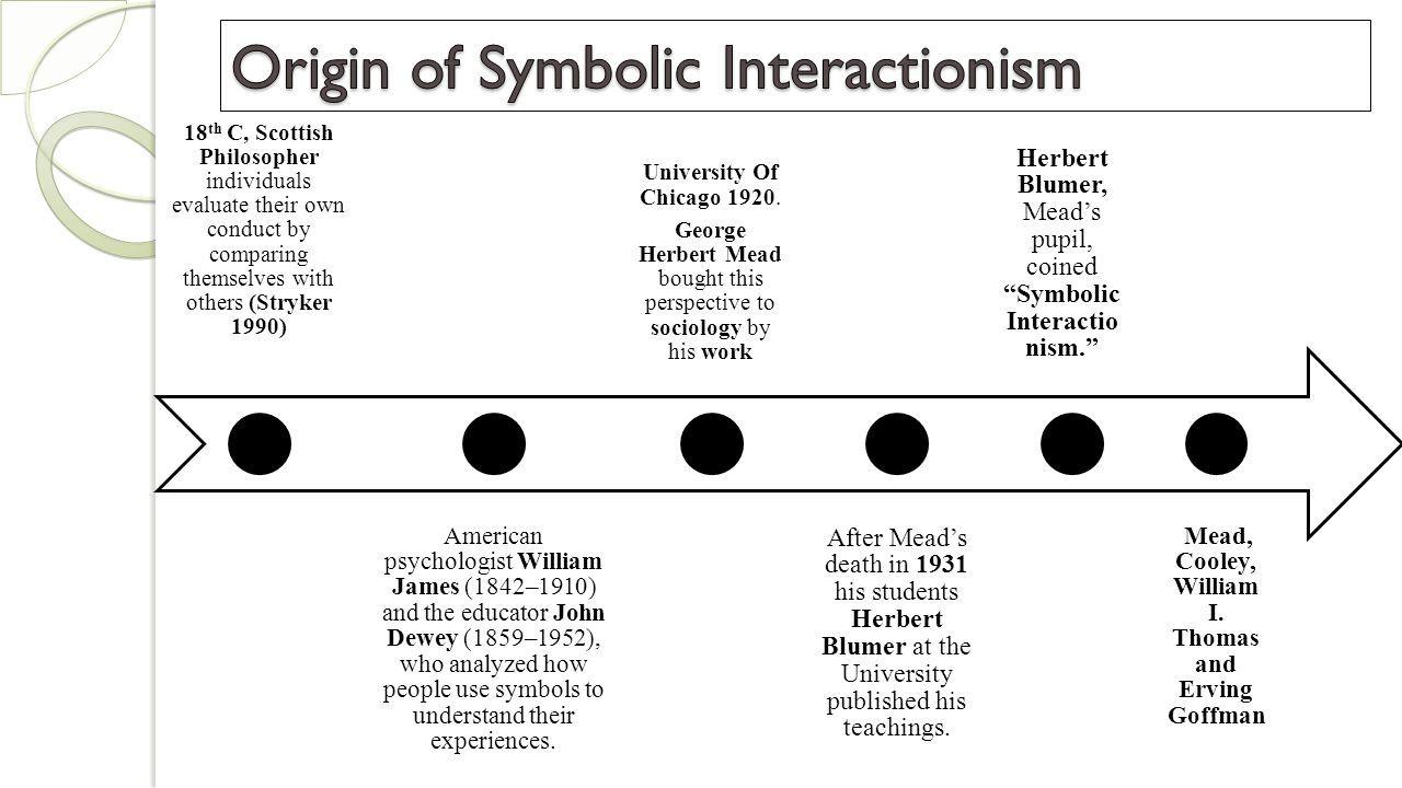 Symbolic interactionism ume habiba symbols establish meanings 3 18 buycottarizona