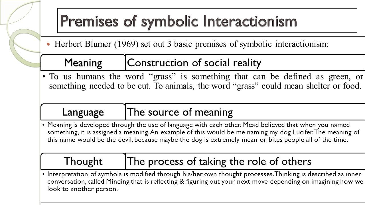 Symbolic interactionism ume habiba symbols establish meanings herbert blumer 1969 set out 3 basic premises of symbolic interactionism construction of buycottarizona Images