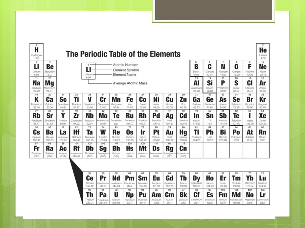 First 20 elements periodic table choice image periodic table images periodic table of makeup choice image table design ideas the periodic table ppt download 4 the gamestrikefo Choice Image
