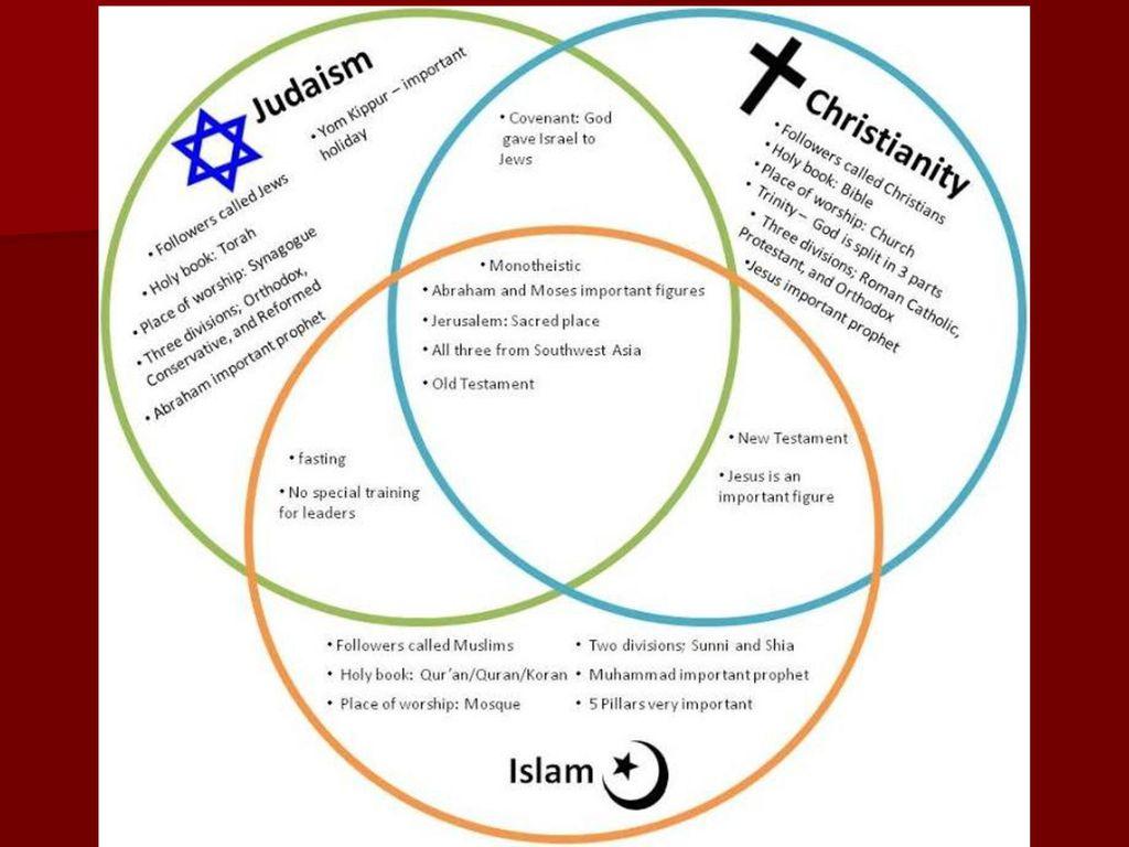 Bellringer in your notebooks complete the triple venn diagram 3 christianity pooptronica