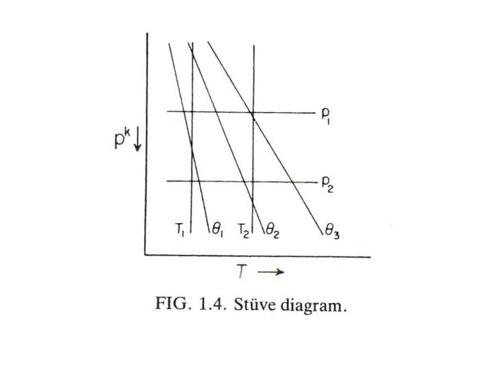 Cloud physics what is a cloud ppt download u state function remains same in a cycle dw p t diagram where is each state triple point phase transitions e diagram e pooptronica
