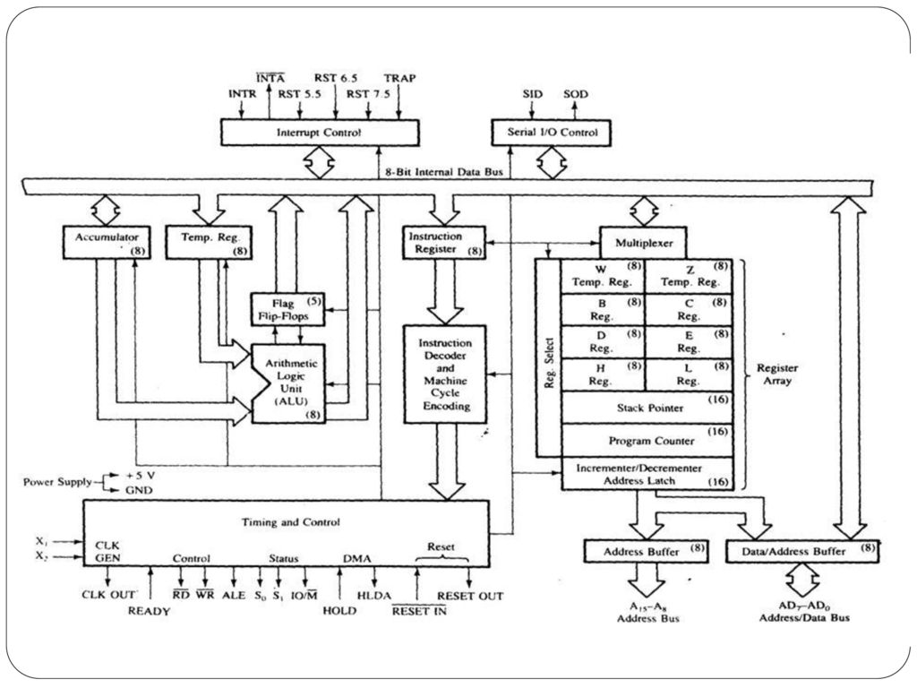 Seminar on 8085 microprocessor ppt download data bus alu timing and control unit general purpose registers program status word program counter stack pointer instruction register and decoder ccuart Images