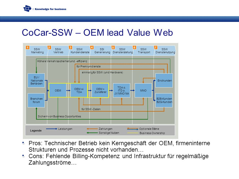 CoCar-SSW – OEM lead Value Web Pros: Technischer Betrieb kein Kerngeschäft der OEM, firmeninterne Strukturen und Prozesse nicht vorhanden… Cons: Fehlende Billing-Kompetenz und Infrastruktur für regelmäßige Zahlungsströme…