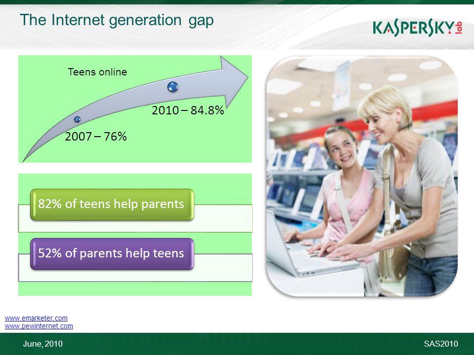 June, 2010SAS2010 www.emarketer.com www.pewinternet.com The Internet generation gap 2007 – 76% 2010 – 84.8% Teens online 82% of teens help parents52% of parents help teens