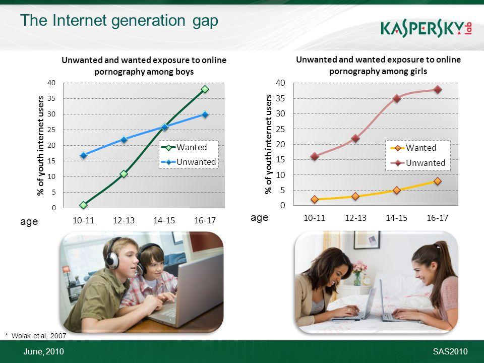 June, 2010SAS2010 * Wolak et al, 2007 age The Internet generation gap