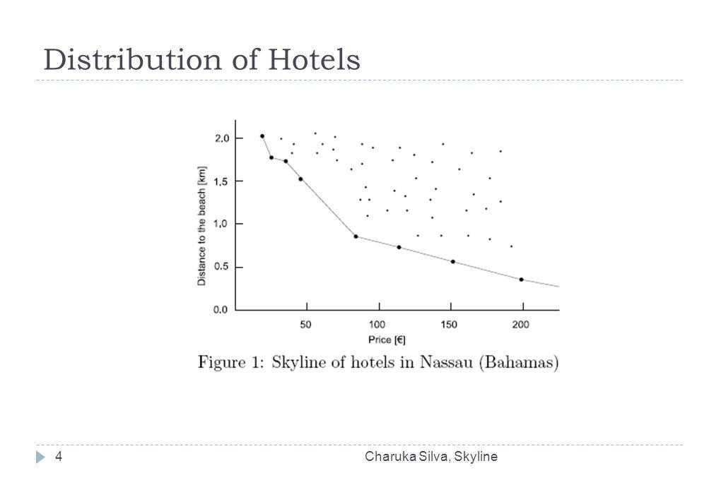Distribution of Hotels Charuka Silva, Skyline4