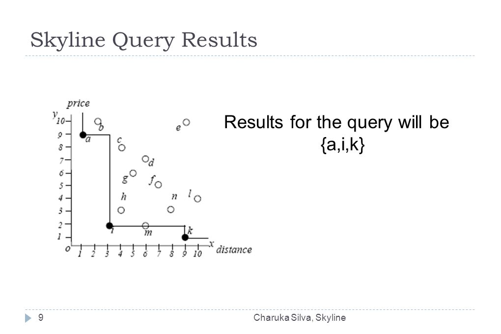 Skyline Query Results Results for the query will be {a,i,k} Charuka Silva, Skyline9