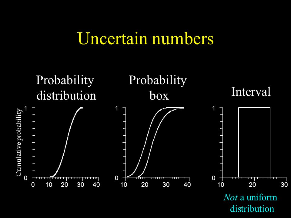 Uncertain numbers Not a uniform distribution Cumulative probability Probability distribution Probability box Interval