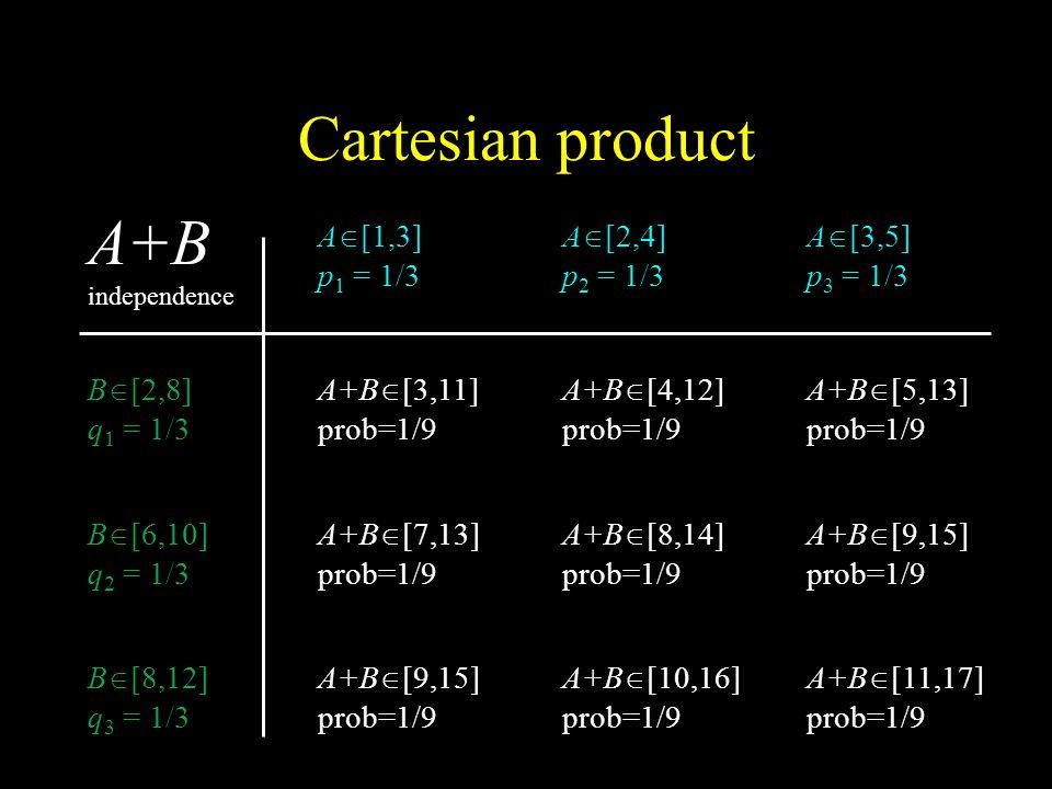 Cartesian product A+B independence A  [1,3] p 1 = 1/3 A  [3,5] p 3 = 1/3 A  [2,4] p 2 = 1/3 B  [2,8] q 1 = 1/3 B  [8,12] q 3 = 1/3 B  [6,10] q 2 = 1/3 A+B  [3,11] prob=1/9 A+B  [5,13] prob=1/9 A+B  [4,12] prob=1/9 A+B  [7,13] prob=1/9 A+B  [9,15] prob=1/9 A+B  [8,14] prob=1/9 A+B  [9,15] prob=1/9 A+B  [11,17] prob=1/9 A+B  [10,16] prob=1/9