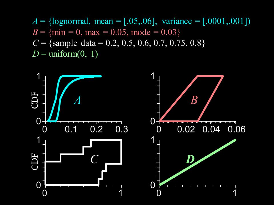 A = {lognormal, mean = [.05,.06], variance = [.0001,.001]) B = {min = 0, max = 0.05, mode = 0.03} C = {sample data = 0.2, 0.5, 0.6, 0.7, 0.75, 0.8} D = uniform(0, 1) A=lognormal([.05,.06],sqrt([.0001,.001])) B= minmaxmode(0,0.05,.03) B = max(B,0.000001) C = histogram(0.001,.9999,.2,.5,.6,.7,.75,.8) D = uniform(0.0001,.9999) f = A  &  B  &  C  &  D f ~(range=[9.48437e-14,0.0109203], mean=[0.00006,0.00119], var=[2.90243743e-09,0.00000208]) fi =A & B & C & D fi ~(range=[0,0.05], mean=[0,0.04], var=[0,0.00052]) show fi, f fi ~(range=[0,0.05], mean=[0,0.04], var=[0,0.00052]) f ~(range=[9.48437e-14,0.0109203], mean=[0.00006,0.00119], var=[2.90243743e-09,0.00000208]) 00.10.20.3 0 1 A 00.020.040.06 0 1 B 01 0 1 D 01 0 1 C CDF