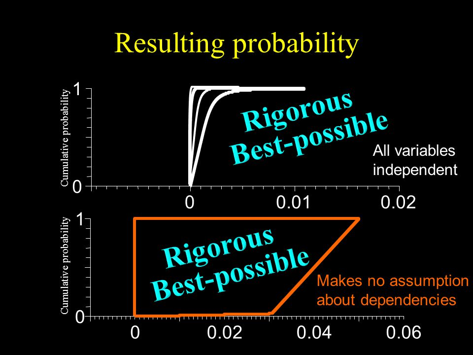 Resulting probability Cumulative probability All variables independent Makes no assumption about dependencies
