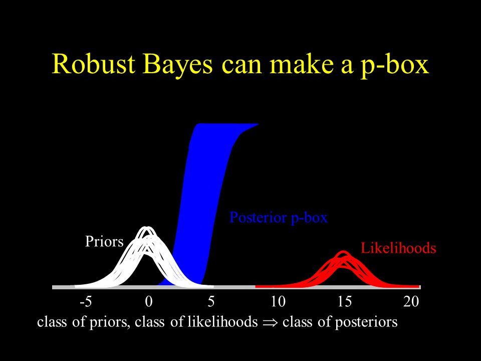 Robust Bayes can make a p-box class of priors, class of likelihoods  class of posteriors Posteriors Posterior p-box Likelihoods Priors