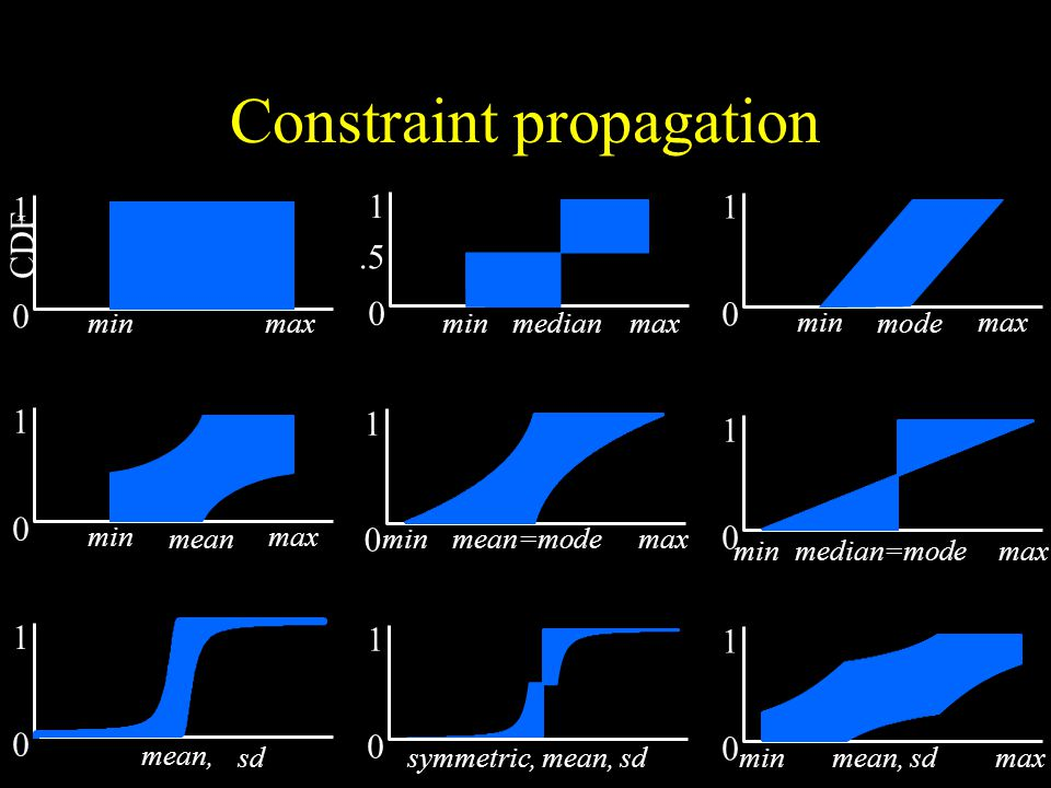 Constraint propagation minmax 1 0 median.5 minmax mode 1 0 minmax 1 0 mean sd 1 0 mean, 1 0 minmaxmean=mode 1 0 symmetric, mean, sd 1 0 minmaxmedian=mode 1 0 minmaxmean, sd minmax 1 0 CDF