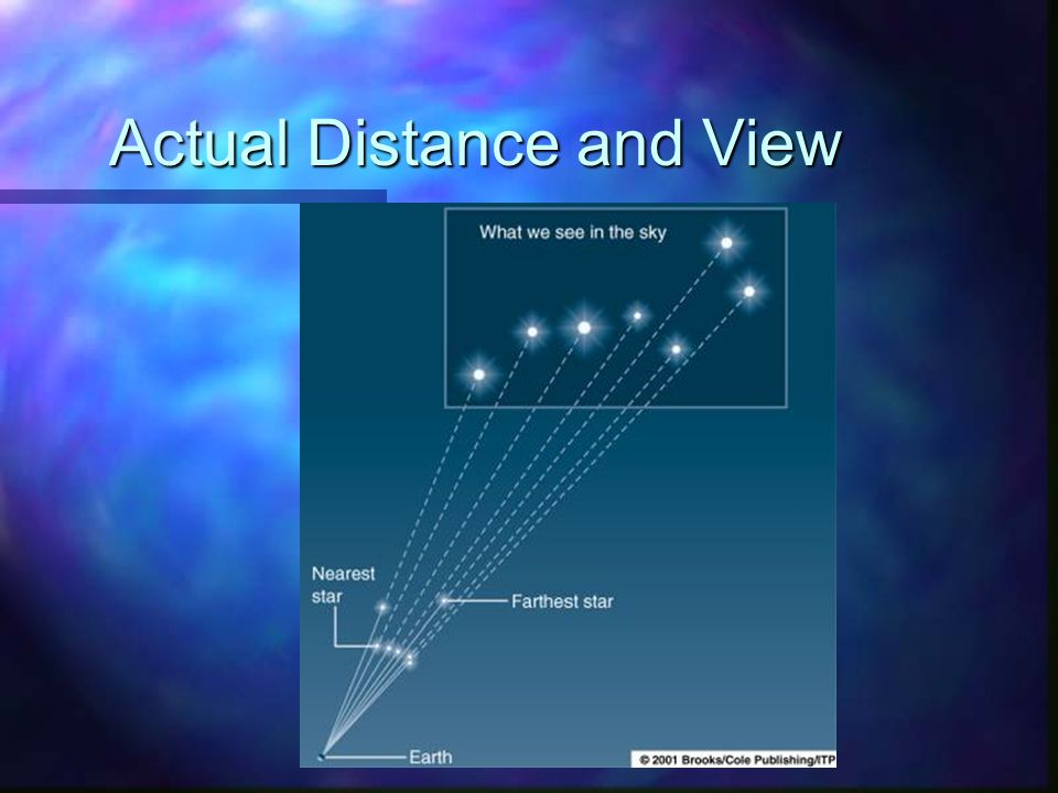 Actual Distance and View