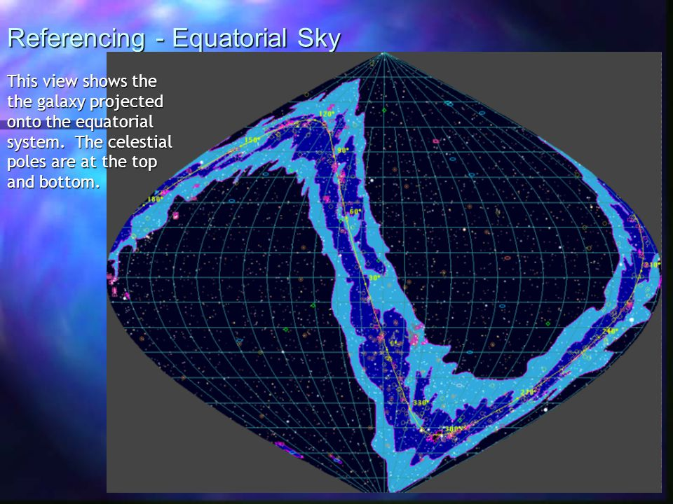 Referencing - Equatorial Sky This view shows the the galaxy projected onto the equatorial system.
