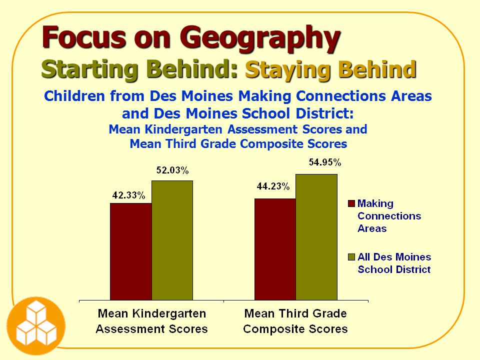 Focus on Geography Starting Behind: Staying Behind Children from Des Moines Making Connections Areas and Des Moines School District: Mean Kindergarten Assessment Scores and Mean Third Grade Composite Scores