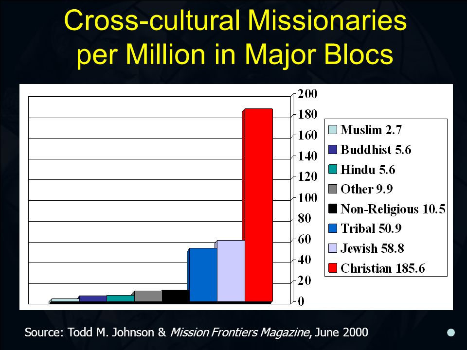 Cross-cultural Missionaries per Million in Major Blocs Source: Todd M. Johnson & Mission Frontiers Magazine, June 2000