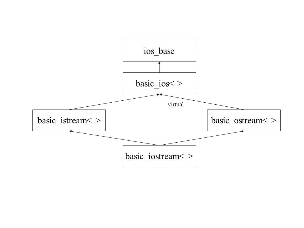 ios_base basic_ios basic_iostream basic_istream basic_ostream virtual