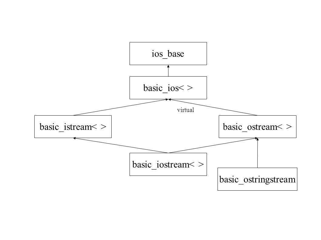 ios_base basic_ios basic_iostream basic_istream basic_ostream virtual basic_ostringstream