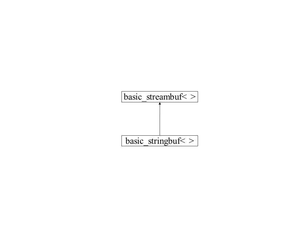 basic_streambuf basic_stringbuf