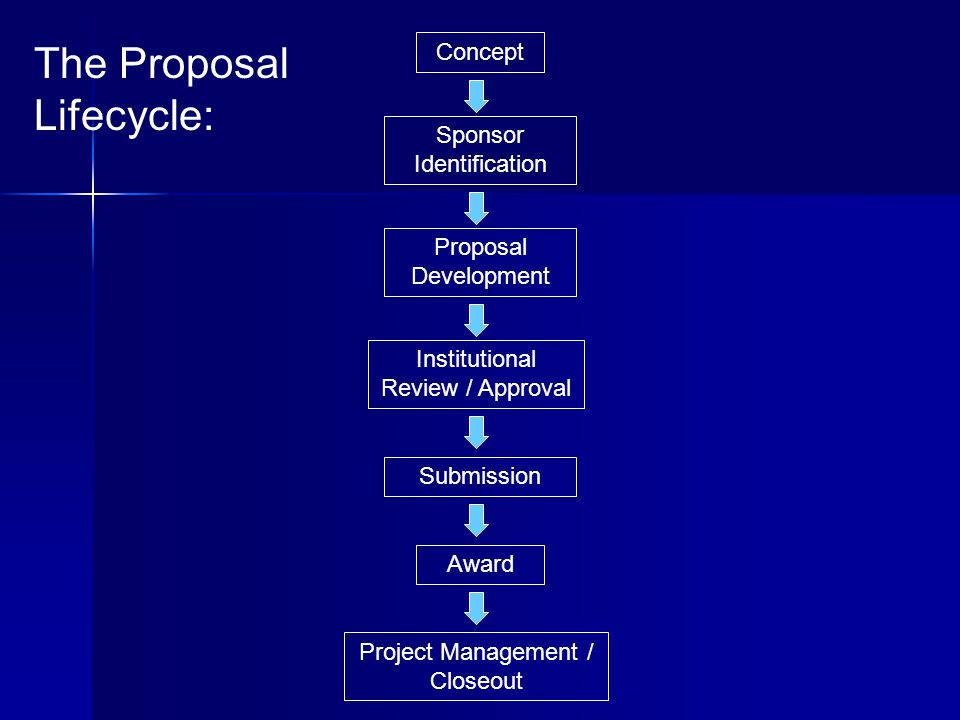 Concept Proposal Development Project Management / Closeout Institutional Review / Approval Submission Award Sponsor Identification The Proposal Lifecycle: