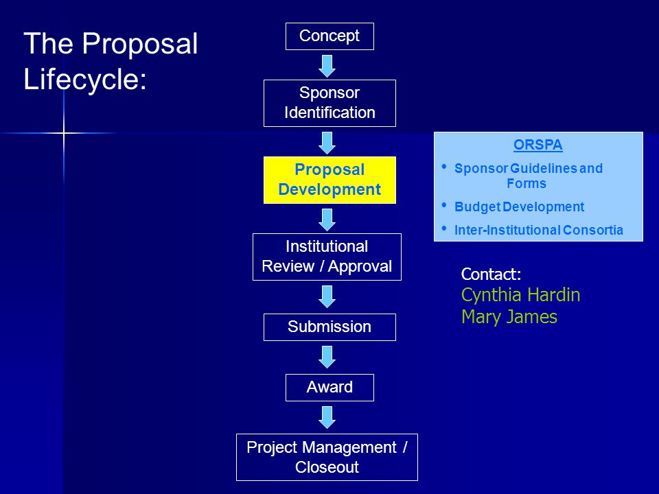 Concept Proposal Development Project Management / Closeout Institutional Review / Approval Submission Award Sponsor Identification The Proposal Lifecycle: ORSPA Sponsor Guidelines and Forms Budget Development Inter-Institutional Consortia Contact: Cynthia Hardin Mary James