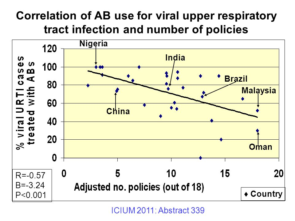 Correlation of AB use for viral upper respiratory tract infection and number of policies ♦ Country Nigeria China India Brazil Malaysia Oman R=-0.57 B=-3.24 P<0.001 ICIUM 2011: Abstract 339