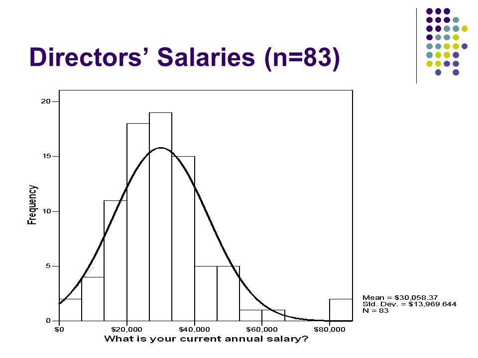 Directors' Salaries (n=83)