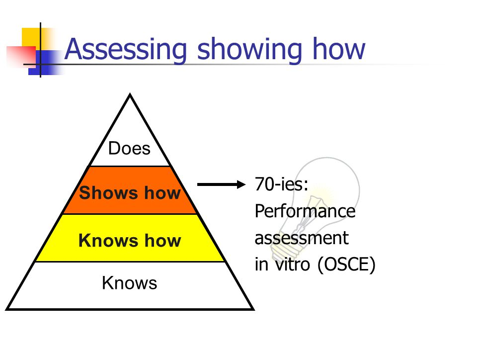 Assessing showing how Knows Shows how Knows how Does Knows howShows how 70-ies: Performance assessment in vitro (OSCE)