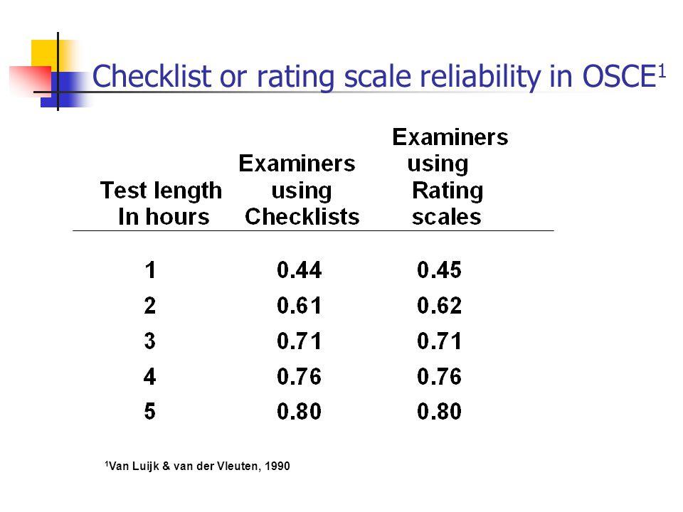Checklist or rating scale reliability in OSCE 1 1 Van Luijk & van der Vleuten, 1990