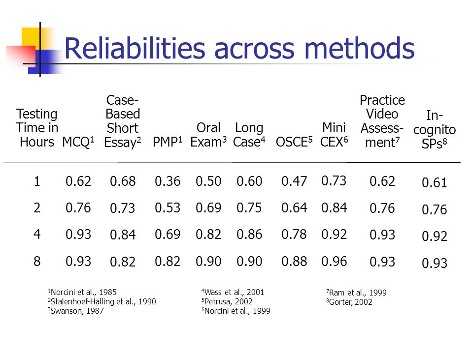 Reliabilities across methods Testing Time in Hours 1 2 4 8 MCQ 1 0.62 0.76 0.93 Case- Based Short Essay 2 0.68 0.73 0.84 0.82 PMP 1 0.36 0.53 0.69 0.8