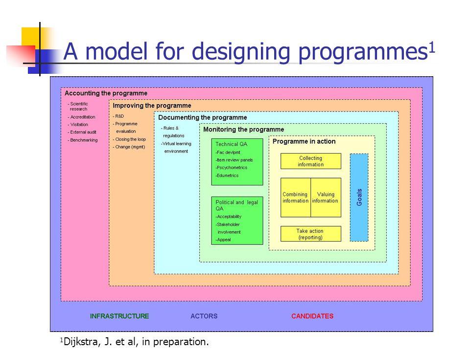 A model for designing programmes 1 1 Dijkstra, J. et al, in preparation.