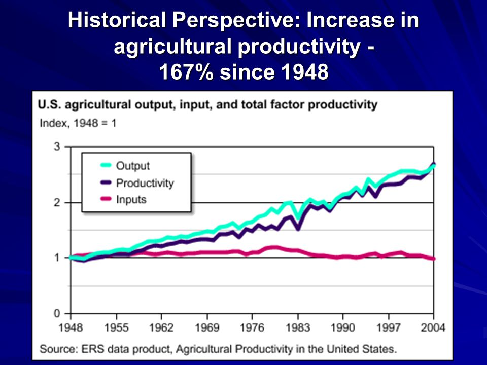 Historical Perspective: Increase in agricultural productivity - 167% since 1948