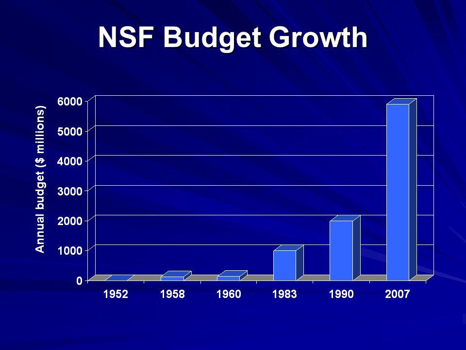 NSF Budget Growth