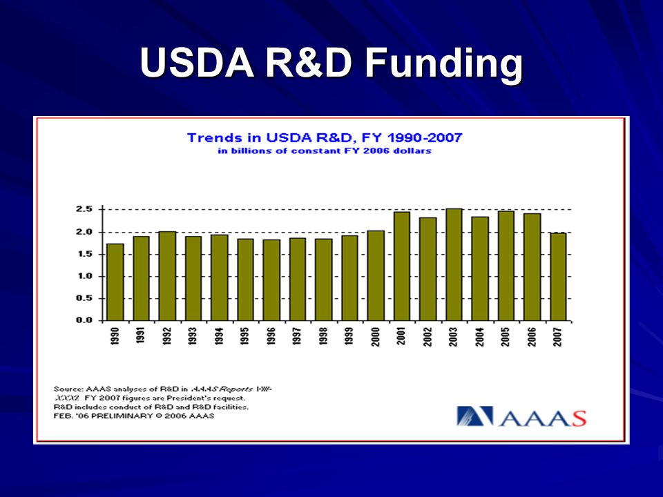 USDA R&D Funding