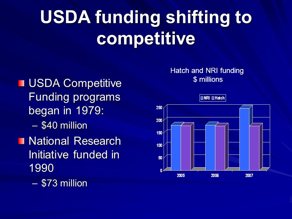 USDA funding shifting to competitive USDA Competitive Funding programs began in 1979: –$40 million National Research Initiative funded in 1990 –$73 million Hatch and NRI funding $ millions