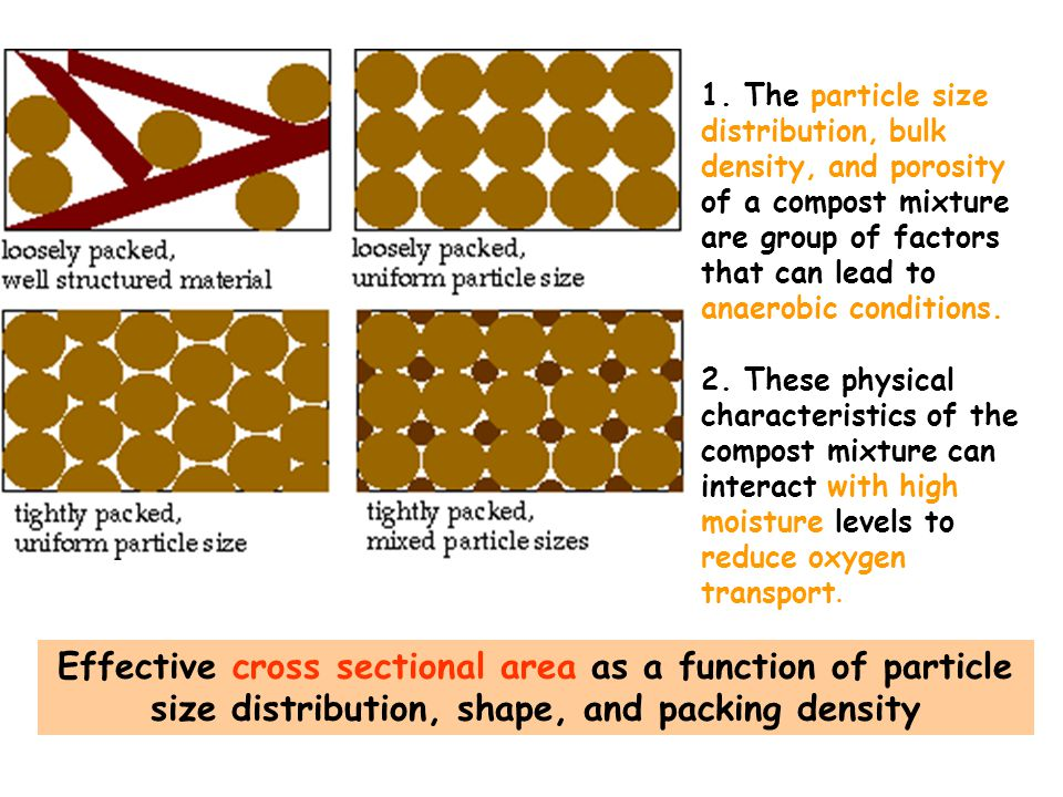 Effective cross sectional area as a function of particle size distribution, shape, and packing density 1.