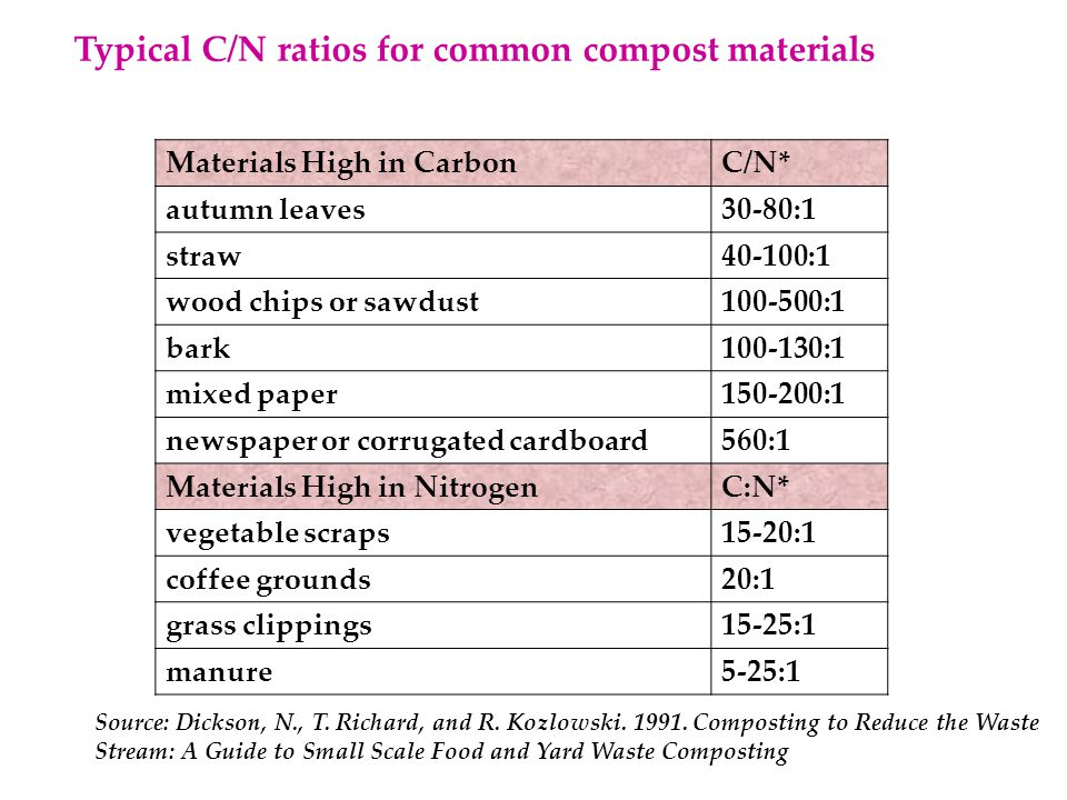 Materials High in CarbonC/N* autumn leaves30-80:1 straw40-100:1 wood chips or sawdust100-500:1 bark100-130:1 mixed paper150-200:1 newspaper or corrugated cardboard560:1 Materials High in NitrogenC:N* vegetable scraps15-20:1 coffee grounds20:1 grass clippings15-25:1 manure5-25:1 Typical C/N ratios for common compost materials Source: Dickson, N., T.
