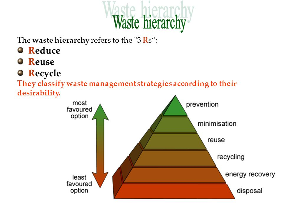 Plastics Metals Glass Paper Green waste Food waste Paper Biodegradable plastics Human waste Manure Sewage Slaughterhouse waste Recycling is a key concept of modern waste management and the third component of the waste hierarchy