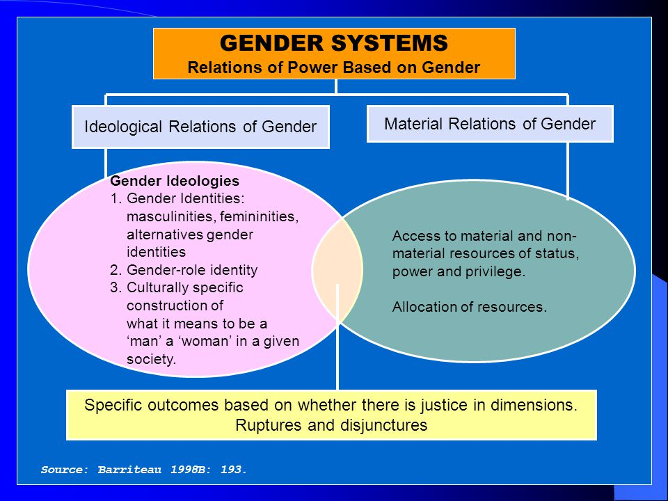 Hierarchies of Gender What it means to be a man is ranked and valued more by societies than what it means to be a woman.