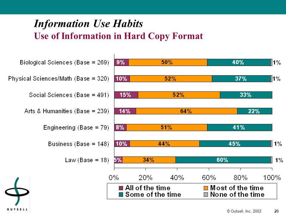 20© Outsell, Inc, 2002 Information Use Habits Use of Information in Hard Copy Format