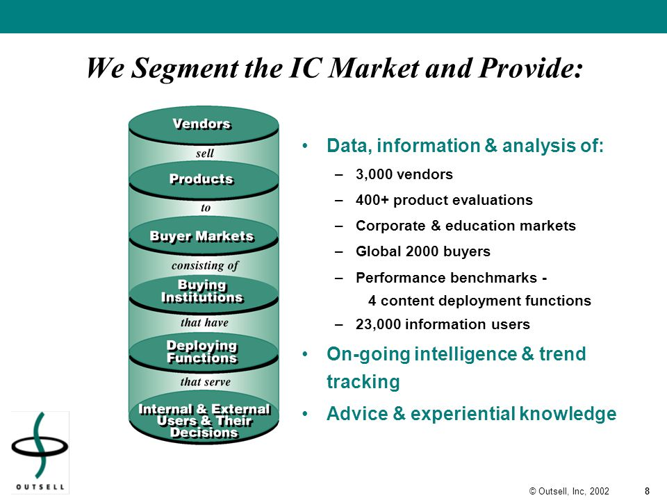 8© Outsell, Inc, 2002 We Segment the IC Market and Provide: Data, information & analysis of: –3,000 vendors –400+ product evaluations –Corporate & education markets –Global 2000 buyers –Performance benchmarks - 4 content deployment functions –23,000 information users On-going intelligence & trend tracking Advice & experiential knowledge