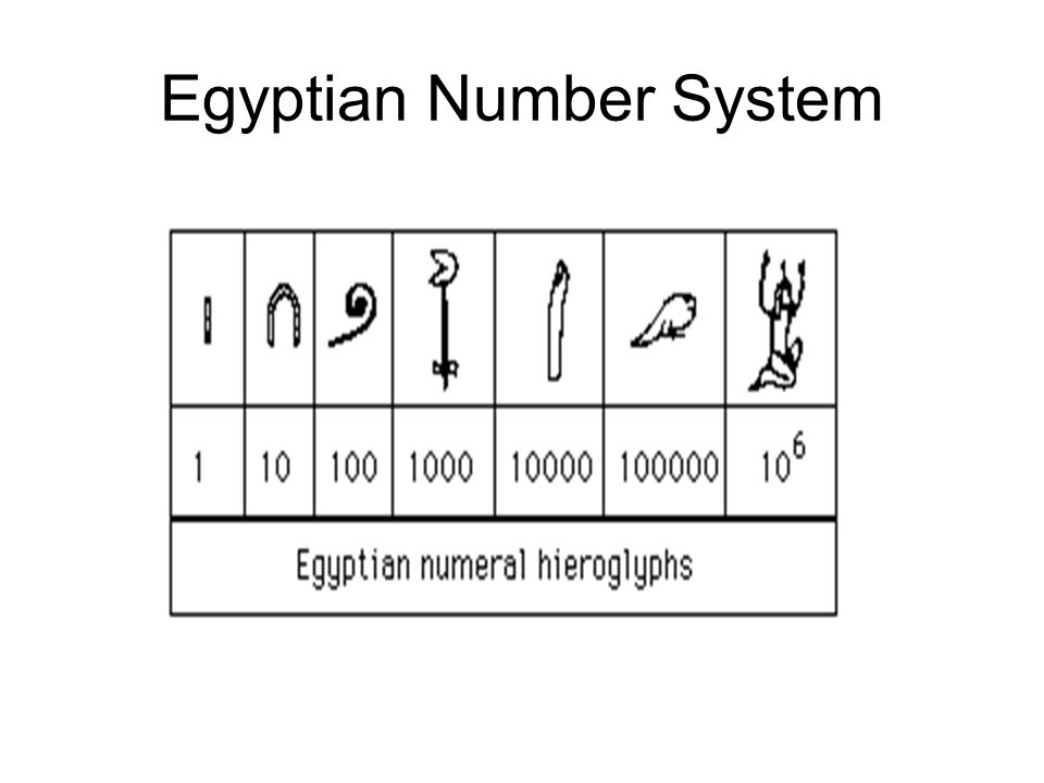 Egyptian Number System