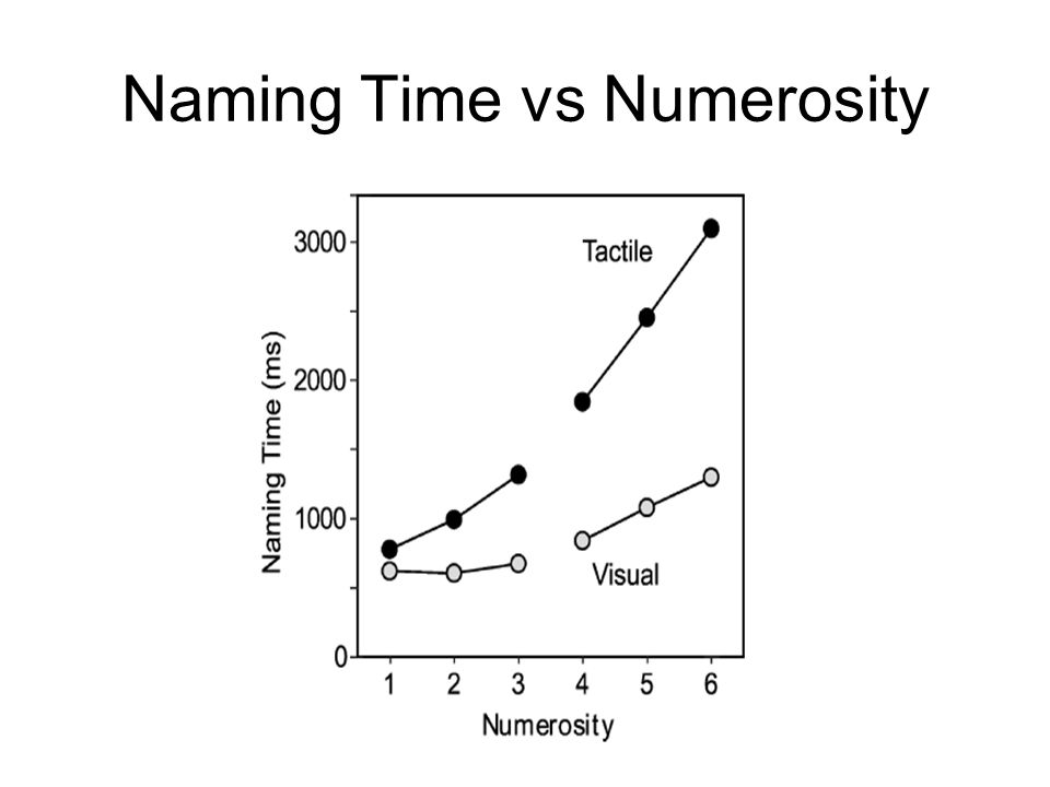 Naming Time vs Numerosity